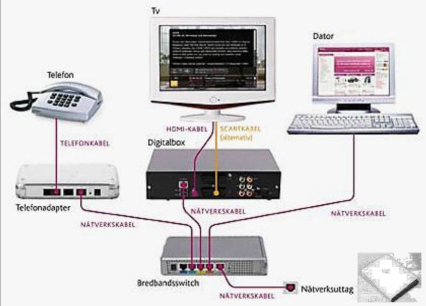 hur fungerar tv via fiber